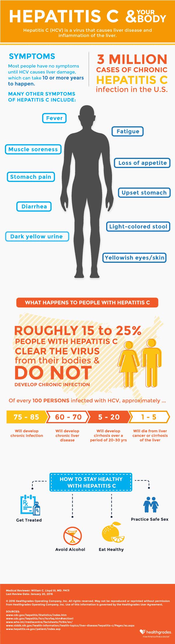 Hepatitis C and Your Body Infographic