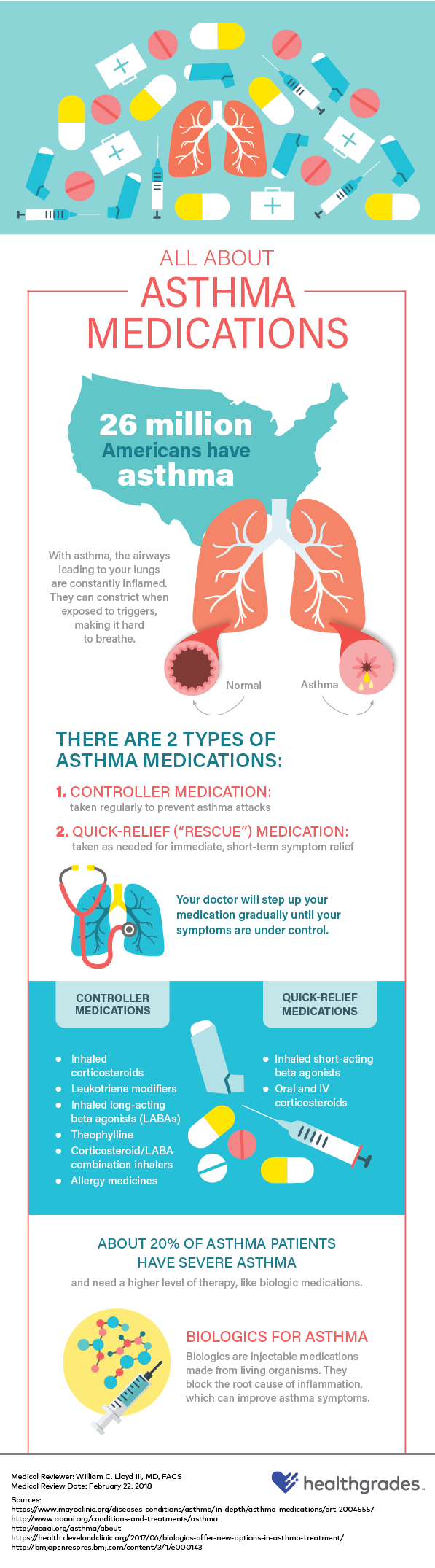 All About Asthma Medications infographic