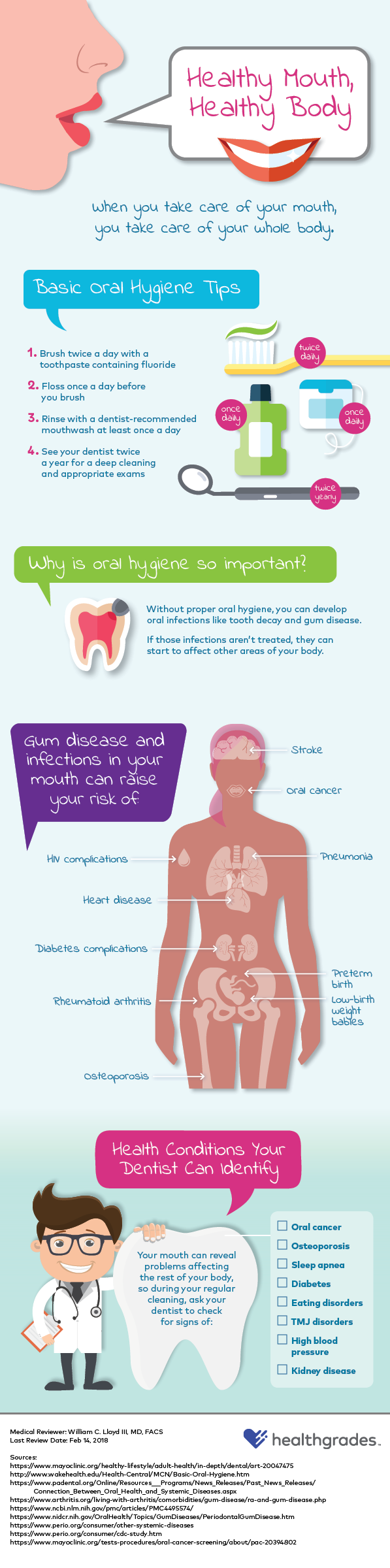 Healthy Mouth, Healthy Body infographic