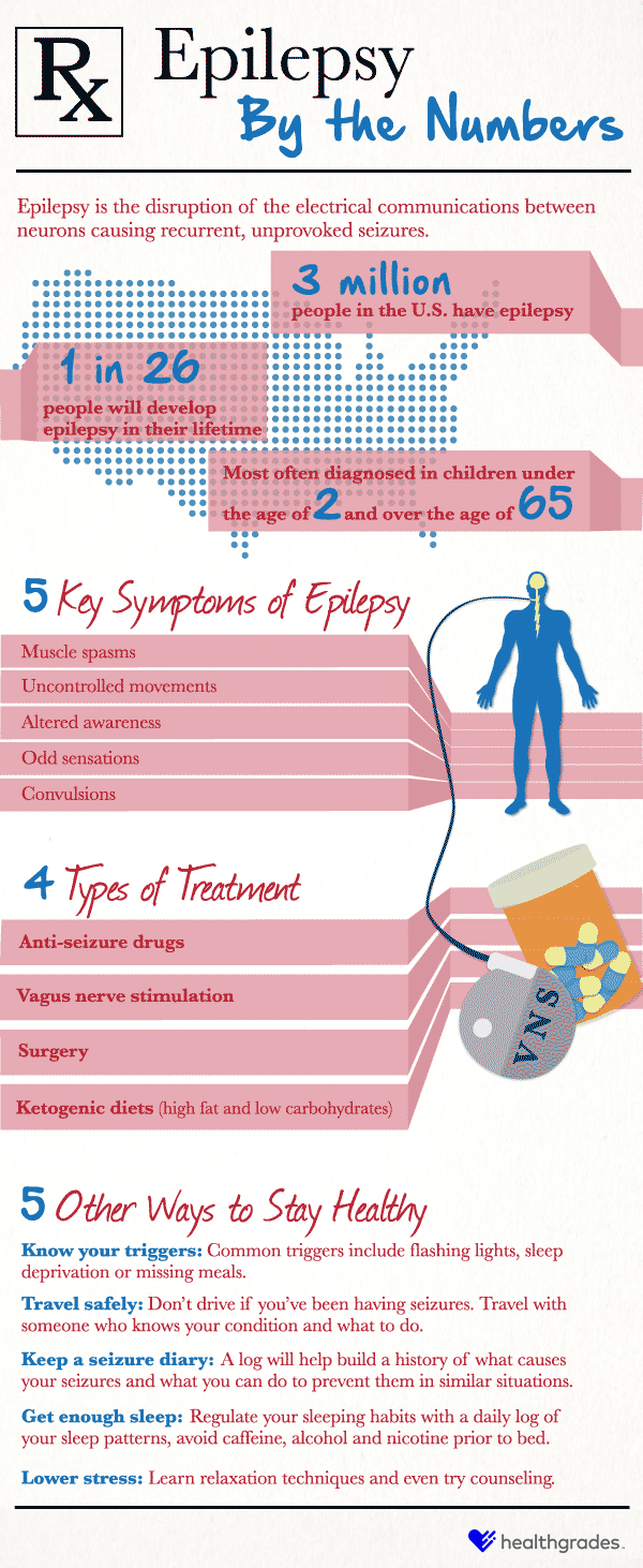 Epilepsy By the Numbers