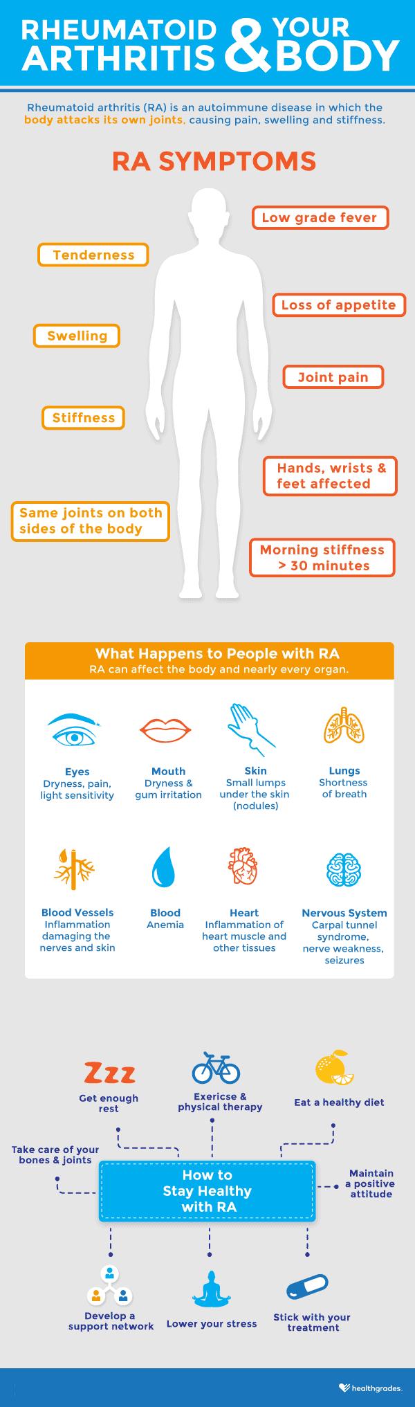 Rheumatoid Arthritis and Your Body