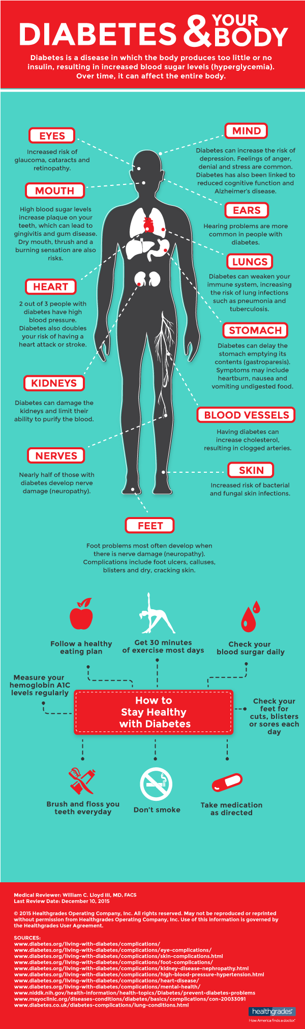 Diabetes and Your Body Infographic Image