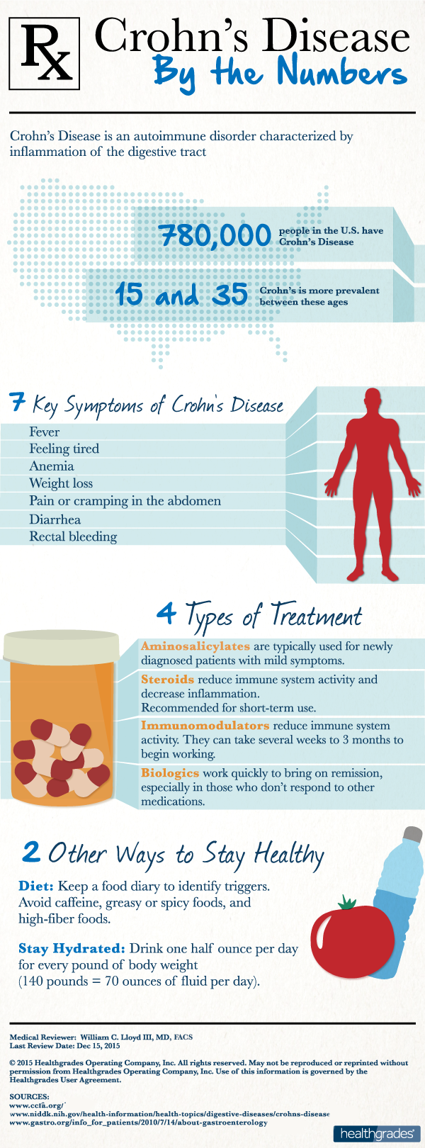 Crohn's By the Numbers