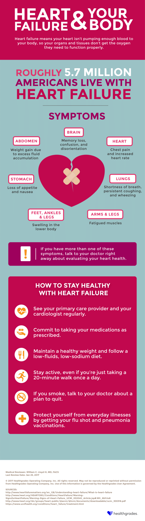 Heart Failure and Your Body