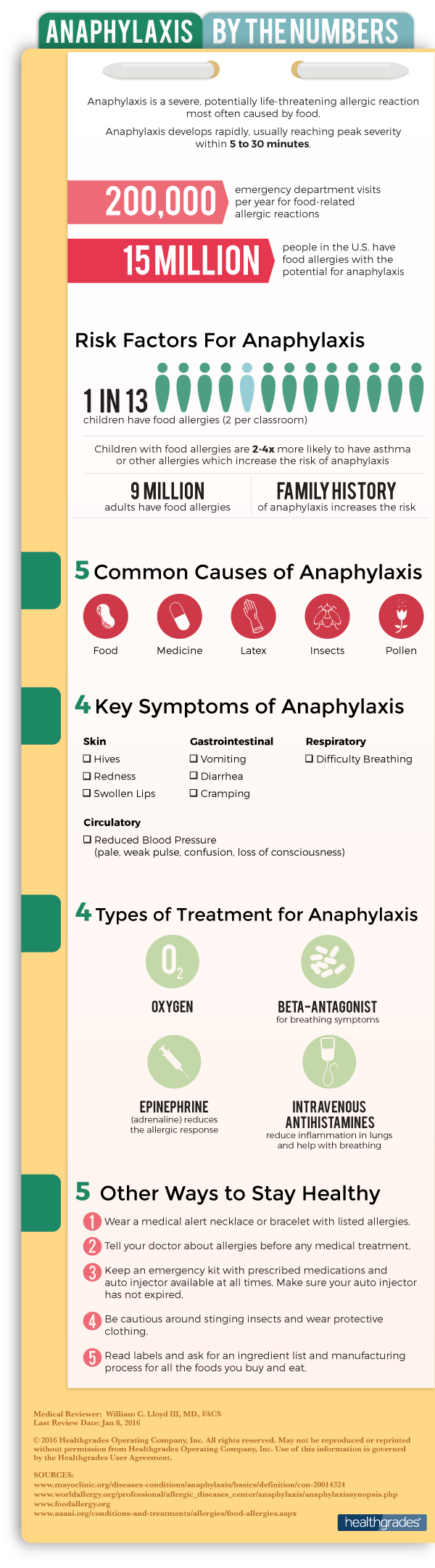 Anaphylaxis By the Numbers Infographic Image