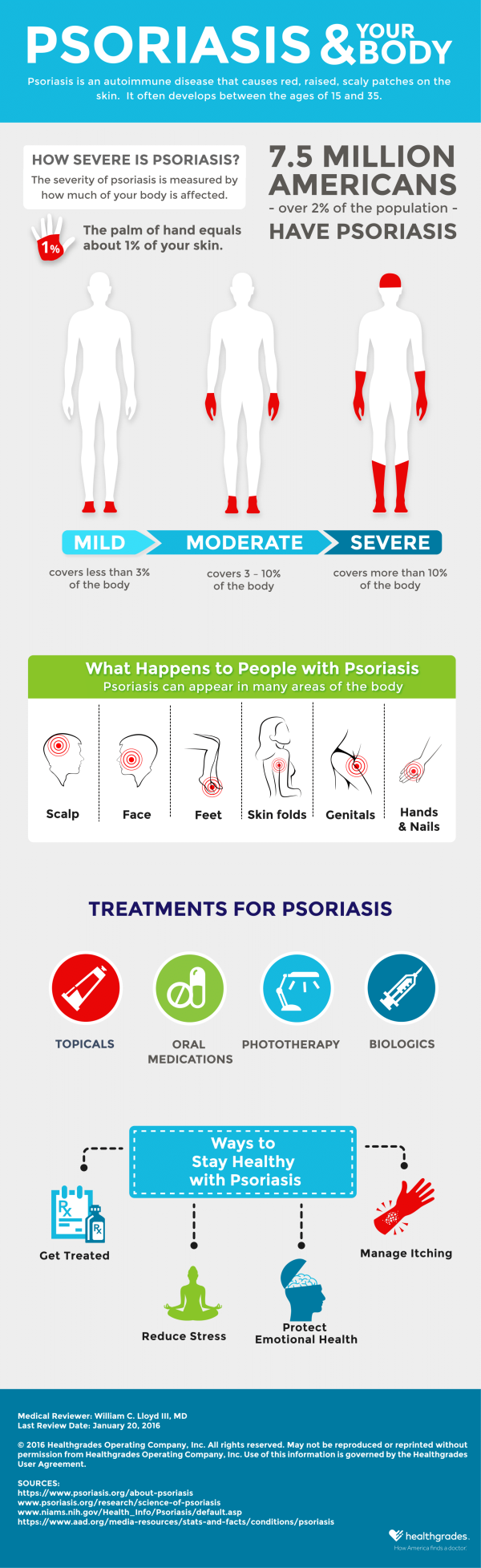 Psoriasis and Your Body