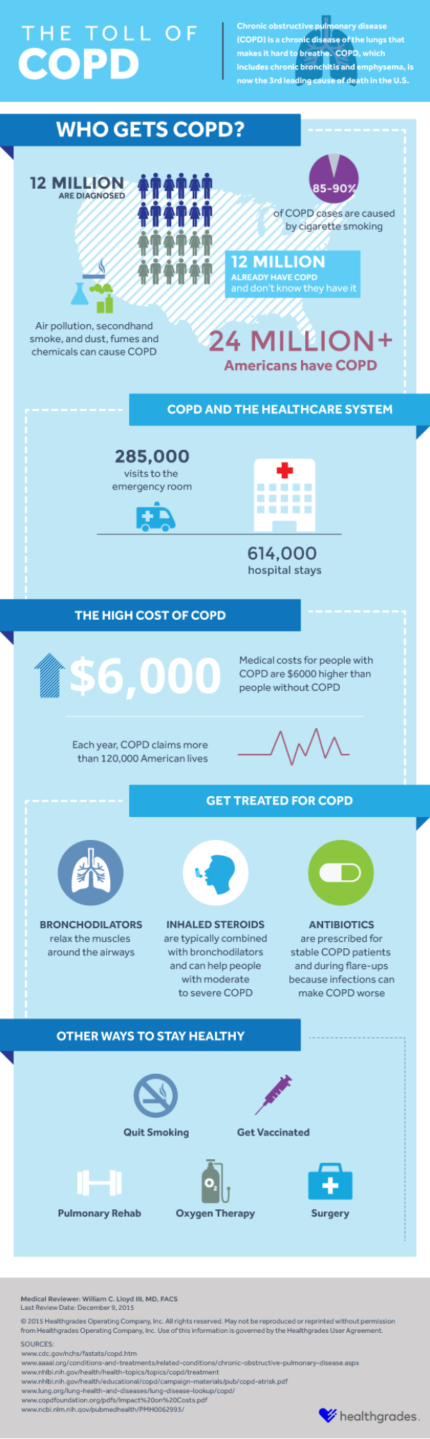 The Toll of COPD