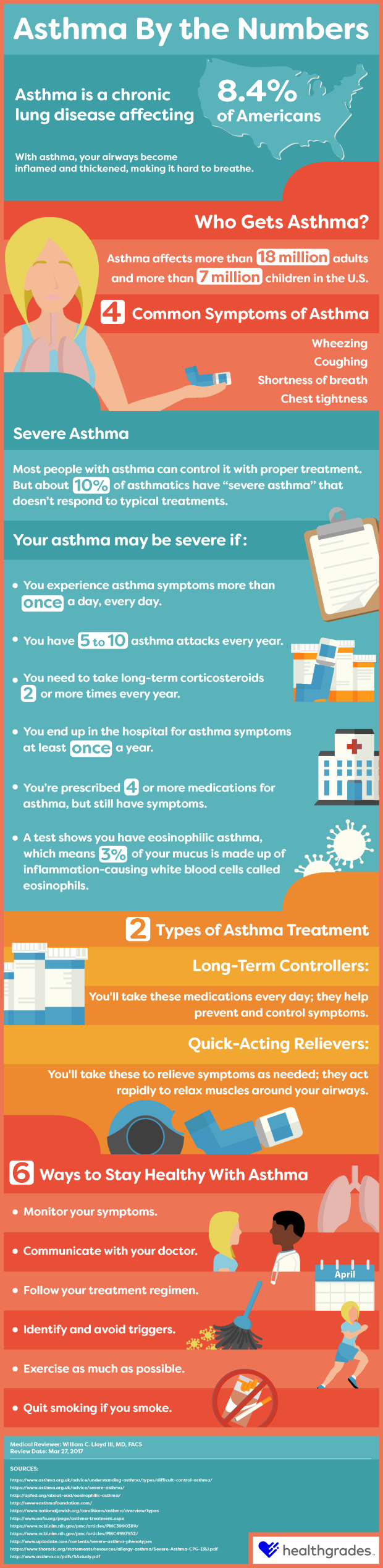 asthma by the numbers