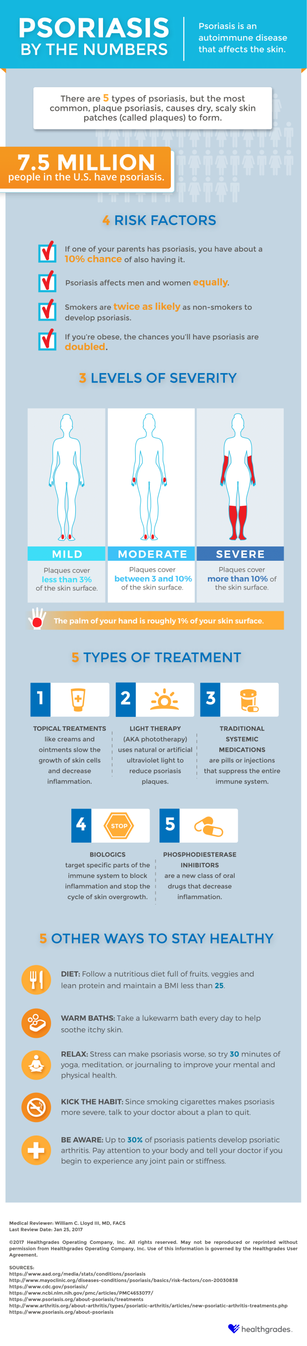 Psoriasis By the Numbers